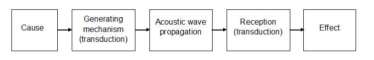 The fundamental acoustical process