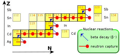 yellow squares with red and blue arrows