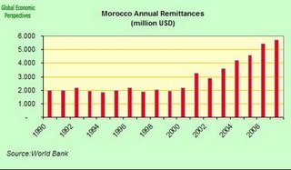 Graph by the World Bank showing increase in remittances.