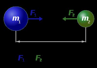 صورة توضيحية لقانون نيوتن للجذب العام (الصورة القياسية)