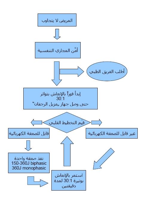 كتاب bls بالعربي