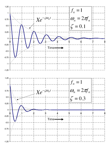 Free vibration with 0.1 and 0.3 damping ratio