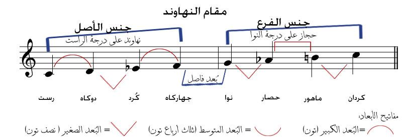 كتاب المقامات الموسيقية