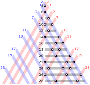 The even integers from 4 to 28 as sums of two primes. Goldbach's conjecture is that every even integer greater than 2 can be expressed as the sum of two primes in at least one way.