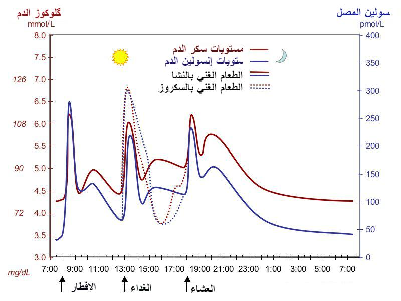 مستوى سكر الدم المعرفة