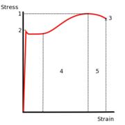 Stress v strain A36 2.png
