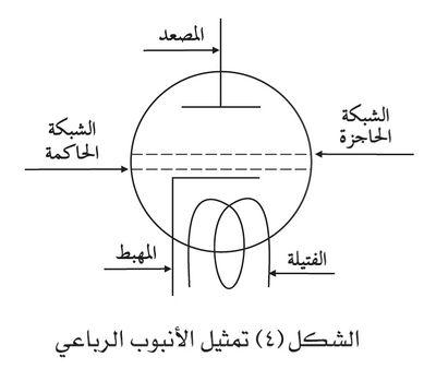 تمثيل الأنبوب الرباعي.jpg