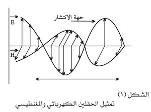 الحقل الكهربائي والمغناطيسي.jpg