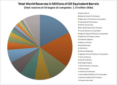 صناعة النفط المعرفة