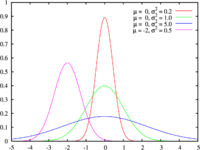 Probability density function for the Normal distribtion