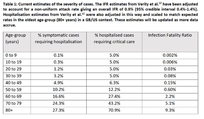 Mortality rates following Covid-19 infection for different age groups, estimated by researchers at Imperial College London.png