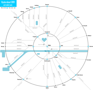 A circle connected with intersecting lines, that represents the city roads