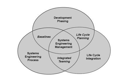 هندسة النظم المعرفة