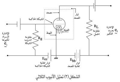 تمثيل الأنبوب الثلاثي.jpg