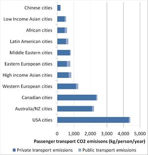 Graph of emissions by city.jpg