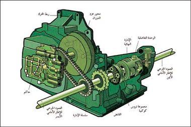 دروس مجال الظواهر الميكانكية  380px-Gearbox_02