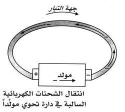 انتقال الإلكترونات السالبة في نواقل معدنية..jpg
