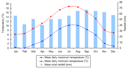 Edinburgh climate graph.png