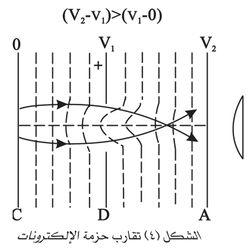 تقارب حزمة الإلكترونات