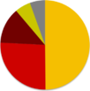 Turkish general election, 2011 pie chart.png