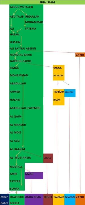 Tree shia -islam .pdf