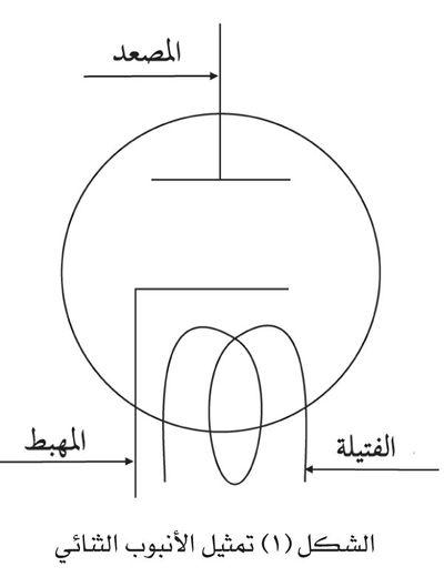 تمثيل الأنبوب الثنائي.jpg