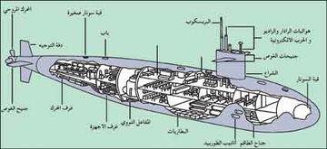الأجزاء الأساسية للغواصة الهجومية يبين الرسم التوضيحي أدناه الأجزاء الأساسية للغواصة الهجومية، حيث يوفر المفاعل النووي القدرة اللازمة للغواصة. وتبرز الأجنحة الصغيرة المسماة جنيحات الغوص من جانبي الشراع والمؤخرة للمساعدة في توجيه الغواصة تحت الماء، بينما تعمل دفّتا التوجيه، المركبتان على المؤخرة على تغيير اتجاهات سير الغواصة. أما الطوربيدات فتنطلق من أنابيب موجودة على امتداد كل جانب من جانبي الغواصة.