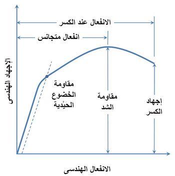 الشكل 1.  منحنى الإجهاد والانفعال الهندسى