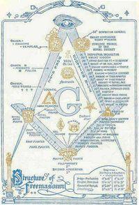 المعرفة (ماسونية) 200px-Masons_structure