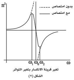تغيير قرينة الانكسار بتغير التواتر شكل2.jpg