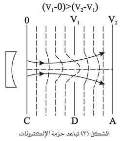 تباعد حزمة الإلكترونات