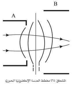 مخطط العدسة الإلكترونية المحورية