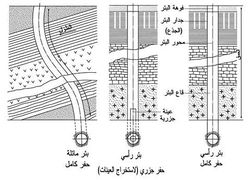رسم تخطيطي لبئر.jpg