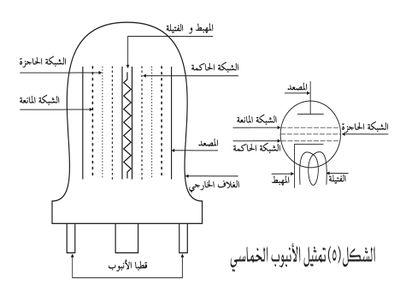 تمثيل الأنبوب الخماسي.jpg