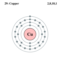 Electron shell 029 copper.png
