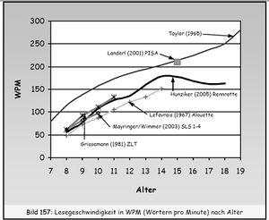 معدل القراءة المتوسط مقاساً بـ كلمة في الدقيقة (ك/د) يعتمد على العمر ويقاس  باختبارات مختلفة للإنگليزية والفرنسية والألمانية. البيانات المأخوذة من  تايلور ...